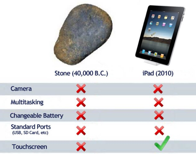 iPad vs Rock iPad or iDisappoint