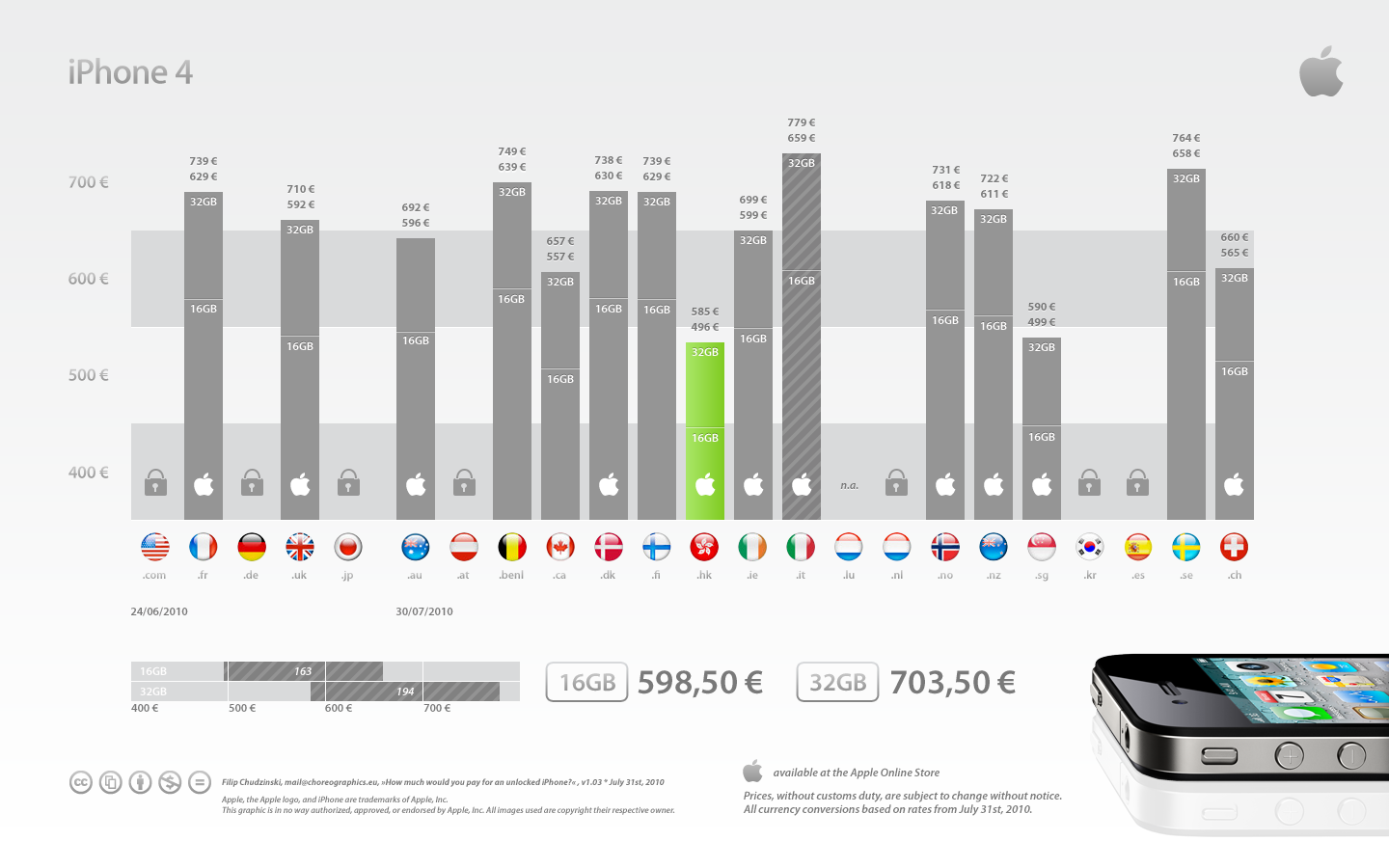 4836719813 f2cfc2b5d0 o Chart: How Much For An Unlocked iPhone 4 Around The Globe?