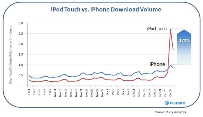 iPod-v-iPhone