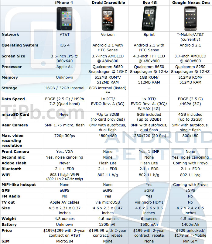 tech specs charts roundup  iphone    world